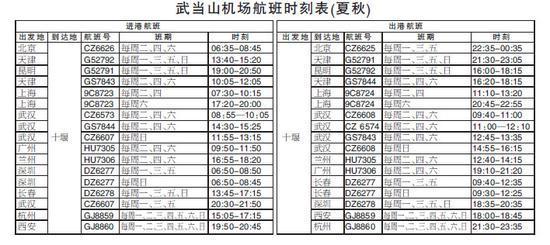 飞机登机时间表-武当山机场航班时刻表-十堰直飞上海航线正式开通 全程只需2小时10分