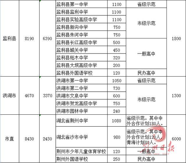 荆州高中阶段招生计划出炉 录取最低控制线公布