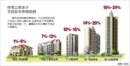 武汉新房公摊比例普遍20% 买房者表示浪费钱