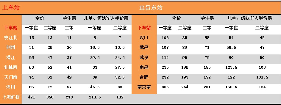 宜昌到重庆车票价_汉宜铁路通车 宜昌至全国12城线路公布