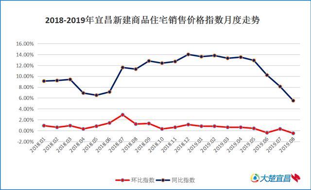 8月宜昌新房二手房价格环比指数双降 新居价钱环比跌0.5%