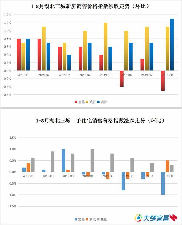 8月宜昌新房二手房价钱环比指数双降 新房价钱环比跌0.5%