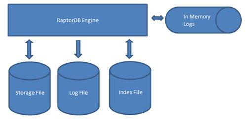 盘点11个面向文档的开源NoSQL数据库
