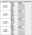 2013湖北第二届电子支付节获奖网友名单公布