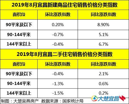 8月宜昌新居二手房价钱环比指数双降 新居价格环比跌0.5%