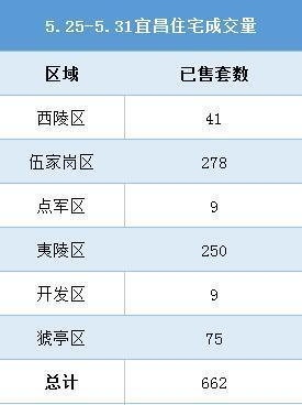 新政出台一周 宜昌楼市成交环比下降23%