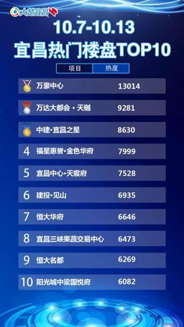 宜昌一周热点楼盘top10万豪开盘引热议