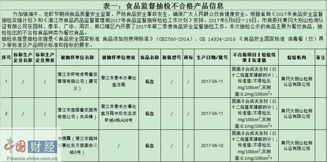 潜江食药监局:3批次食品不合格 涉虾味传奇等