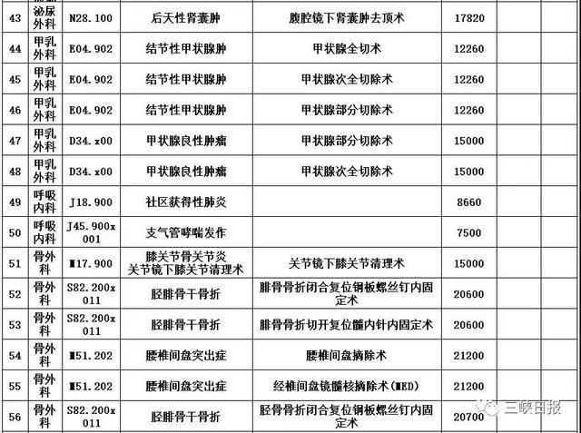 宜昌将试行按病种收费 102个常见病种明码标价