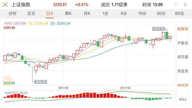 3月21日策略:次新股导演大逆转 大盘调整结束了吗?