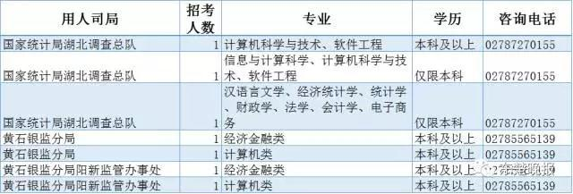 黄石今起招录82名公务员 详细职位表全在这儿