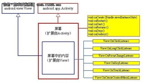 Android开发入门必知:应用界面组成