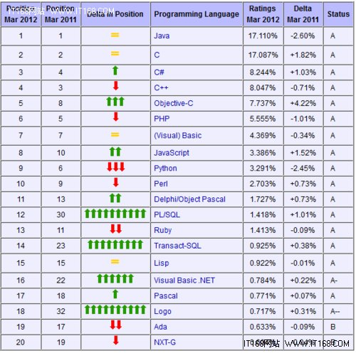 编程语言排行榜:Java、C、C#排名前三甲
