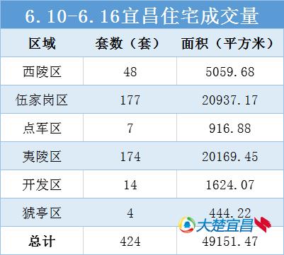 宜昌楼市网签一周播报 夷陵区7盘上榜