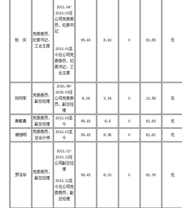 湖北17家国企高管年薪:最高98.77万最低8.5万