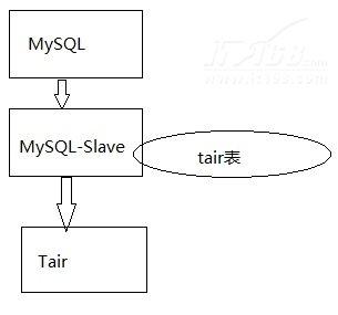 MySQL数据库异构数据同步