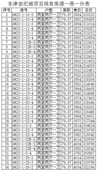 襄阳公布1251套棚改房源一房一价表!涉及多个楼盘