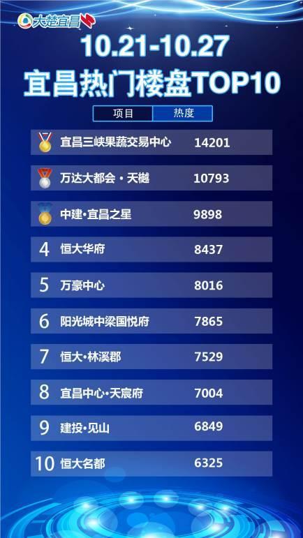 宜昌一周热点楼盘top10 三峡果蔬交易中心独占鳌头