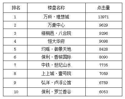 """""""十一黄金周""""宜昌热点楼盘top10 品牌改善盘受关注"""
