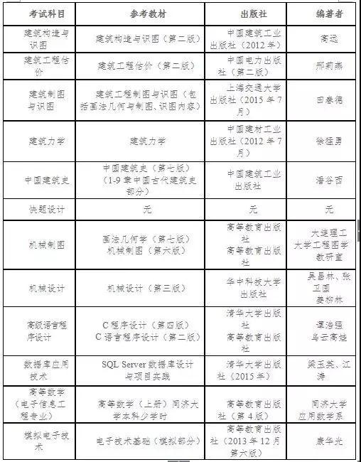 湖北工程学院2018年普通专升本招生简章