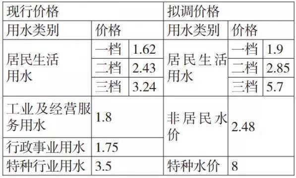 水价要上涨?荆门城区供水价格调整听证会将召开,共两套方案