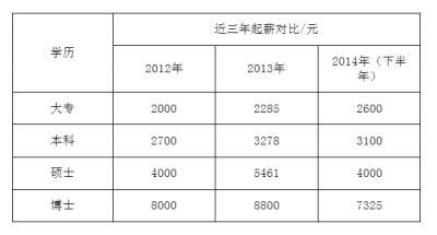 武汉毕业生薪水调查报告 本科毕业生起薪3100元
