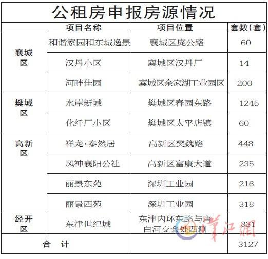 襄阳又有3127套公租房来了 22日起开始申报