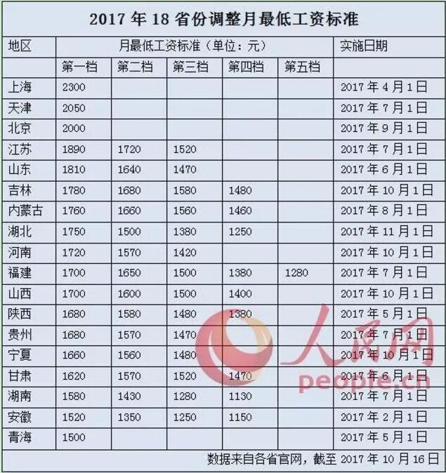去年平均工资出炉!北京12万居首 看湖北排第几