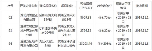 11月宜昌一批新房源已入市 新增供应面积约5.26万方
