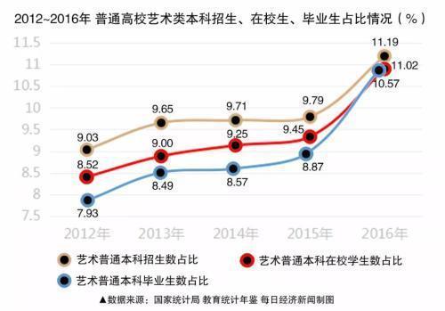 ▲2012年~2016年普通高校艺术类本科生招生、在校、毕业人数占比情况(图/每经制图)