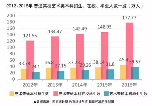 ▲2012年~2016年普通高校艺术类本科生招生、在校、毕业人数情况(图/每经制图)