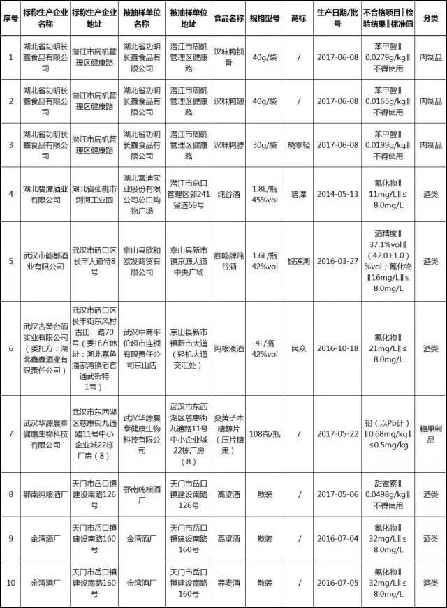 湖北食药局曝光:12批次白酒不合格 7批次氰化物超标