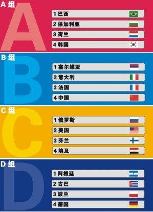 2010年世界男子排球联赛16支参赛队伍分组图