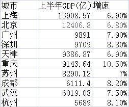 35城经济半年报出炉 武汉经济总量全国第九