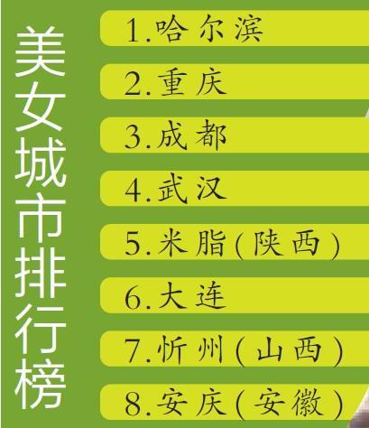 新版美女城市排行榜出炉 武汉刷新排名位列第四