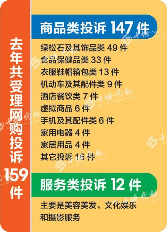"""去年十堰""""12315""""指挥中心受理网购投诉159件"""