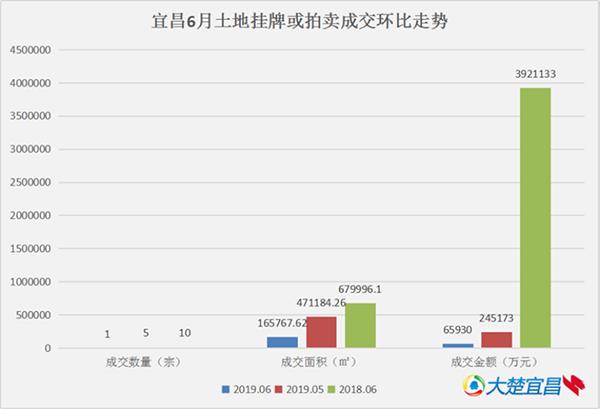 6月宜昌土地成交仅1宗 成交额达6.593亿
