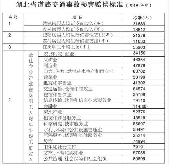 湖北省交通事故赔偿标准公布 最高可赔63万