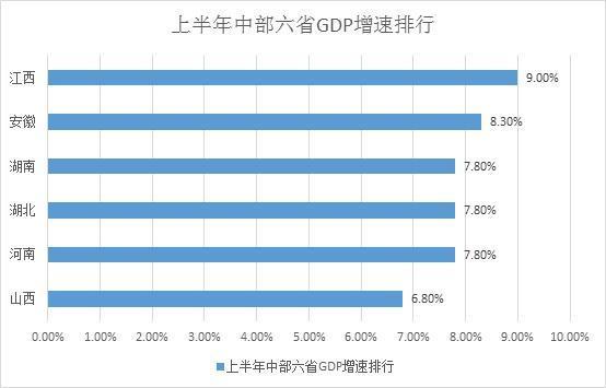 中部六省2017年gdp_中國城市GDP排名2017排行榜:中國城市GDP排名:中部六省2018年...