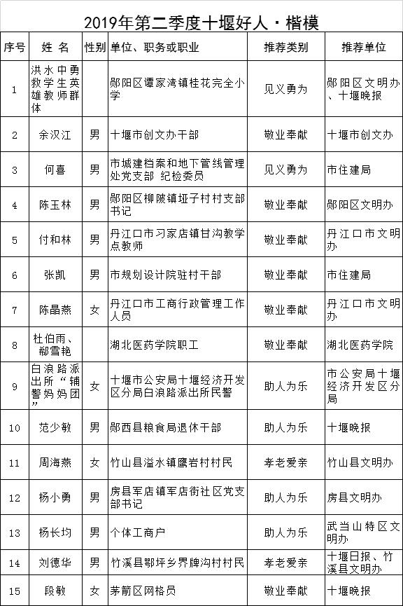 """2019年第二季度""""十堰好人·楷模""""揭晓"""