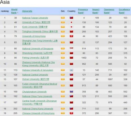 全球大学排名_全球排名前100名大学