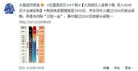 八成武汉人告别个税 月入4545元才会被征税