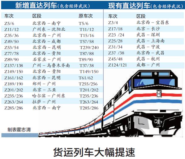 武汉Z字头列车增至23对 普速列车大量升级