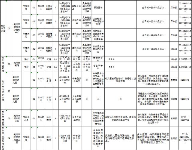 招人啦!荆州市直事业单位公开招聘1238人