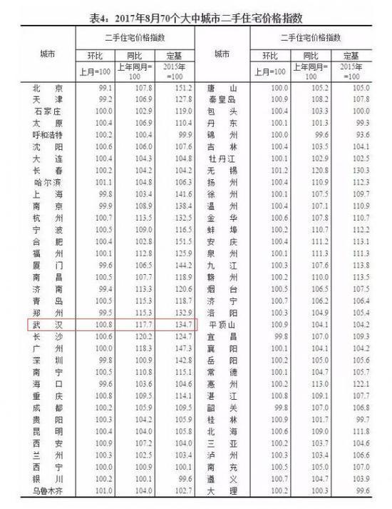 8月70个大中城市房价数据公布 武汉房价环比下降