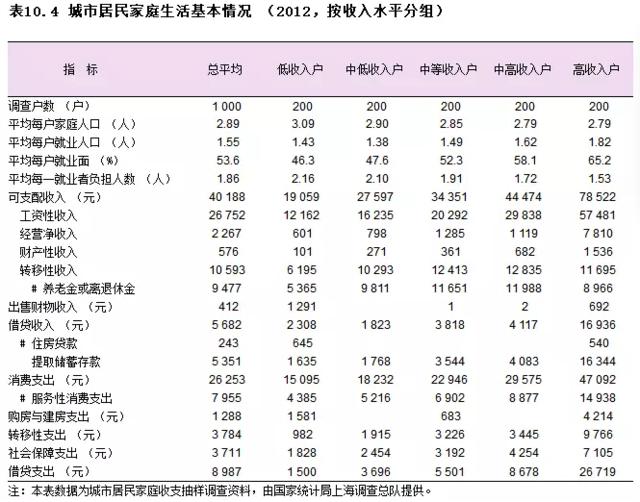 ▲图片来源:上海统计