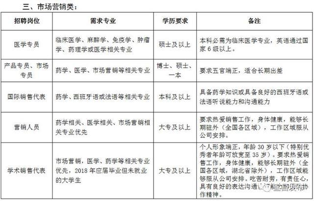 本周六宜昌这10家企业招聘810人 最高200万年薪