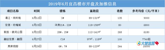 6月宜昌827套新房入市 楼市回暖现2019首个日光盘