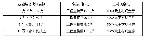 澳华马年新春大惠 3月1日免费看工地学装修