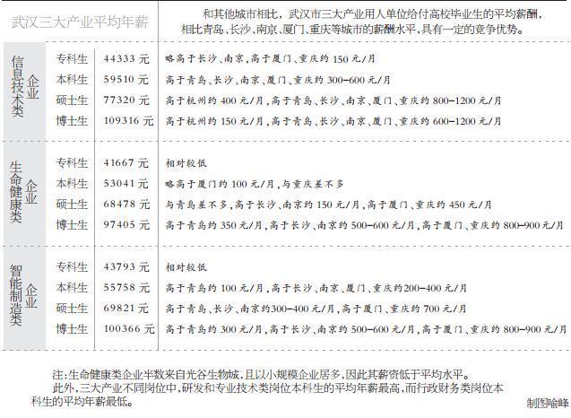 武汉本科生年薪5.7万 平均薪资仅低于北上广深